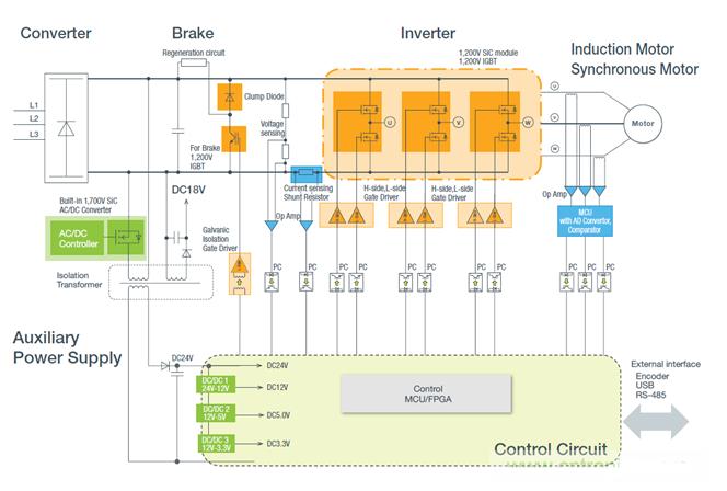 羅姆提供先進器件的工業電機設計系統級方案