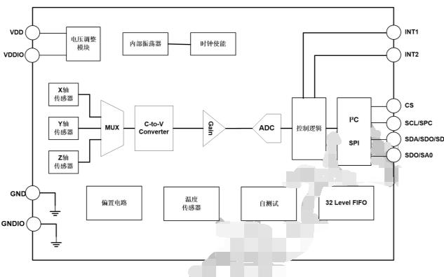 SC7A20数字三轴加速度传感器芯片的数据手册免费下载