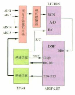 DSP软件校准技术和仿真验证分析与研究