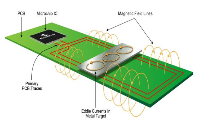 感应式位置传感器的常见误区汇总