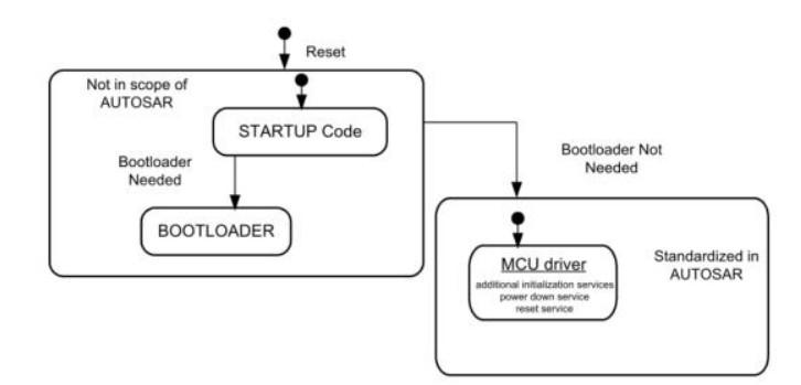 MCU重要概念及API詳解
