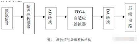 基于FPGA和自適應濾波技術實現LMS自適應濾波器的設計