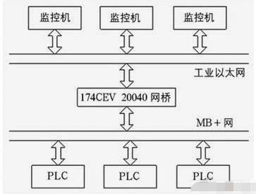 基于intouch组态软件实现监控系统的应用方案