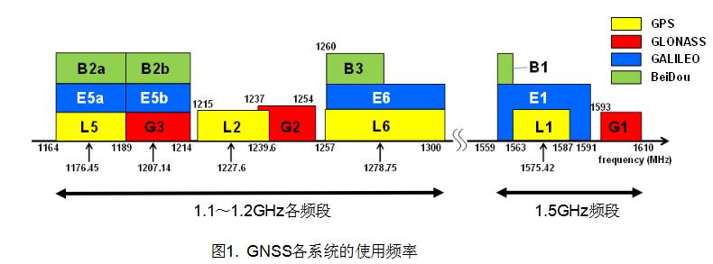 """新日本无线新开发的高增益特性的GNSS两级LNA """"NJG1187""""进入量产"""