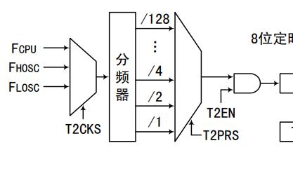 MC8024 8位單片機的中文用戶手冊免費下載