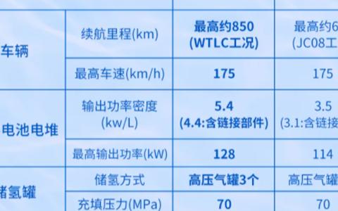 丰田带来了全新第二代Mirai车型 11斤氢气续航850公里