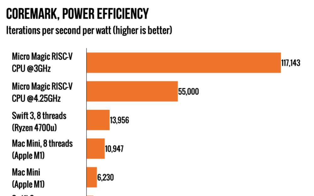 全球最快Risc-V芯片出世,效率超越蘋果M1