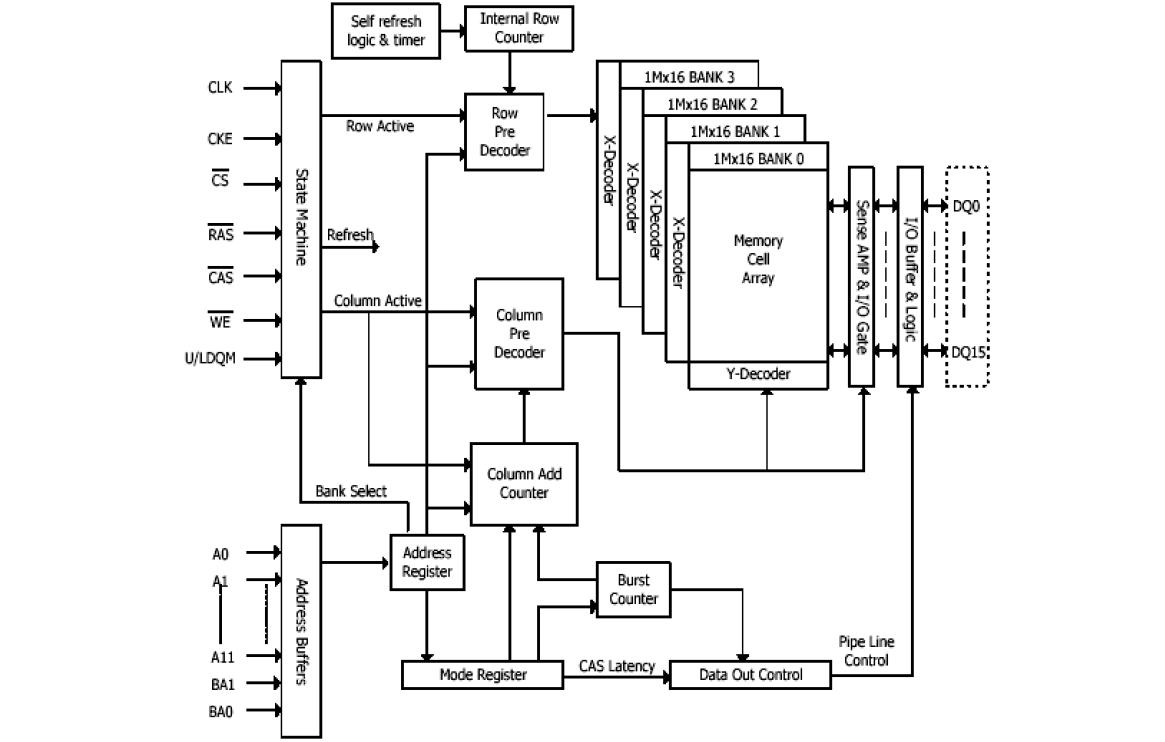 SDRAM存儲器工作原理和時序的詳細介紹