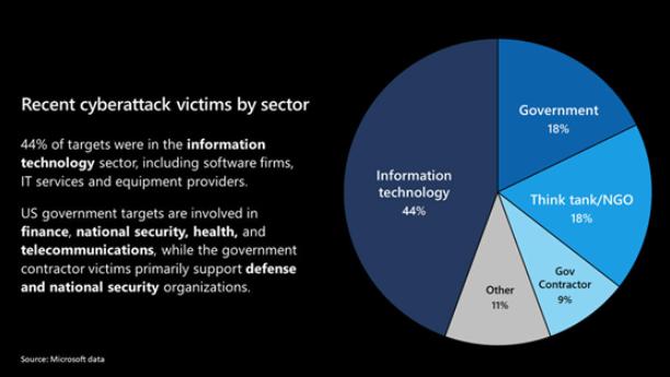 微软承认被黑客入侵,已波及8个国家