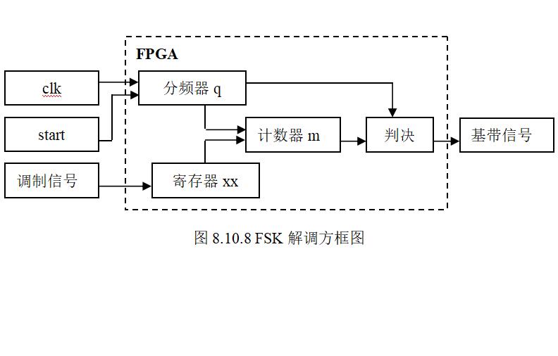FSK的調制與解調的VHDL程序和仿真說明