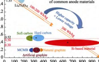 高比能量鋰離子電池硅基負極材料的研究進展
