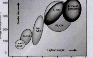 幾類常見的鋰電池體系正極材料的工作原理
