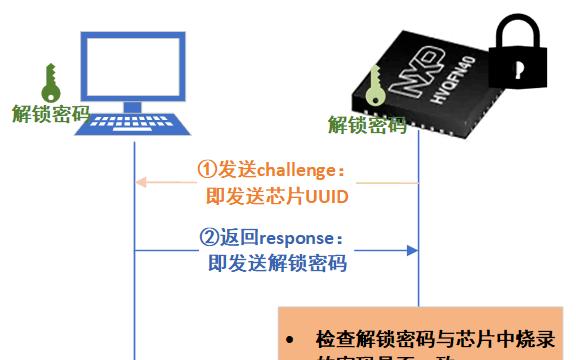 如何让MCU的调试接口不会被攻击者利用?