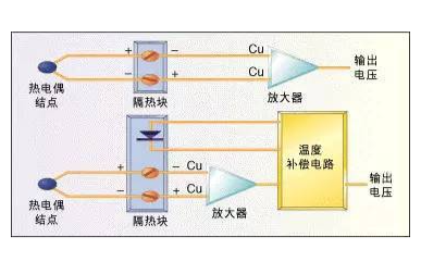 几种常用的温度传感器应用和原理说明