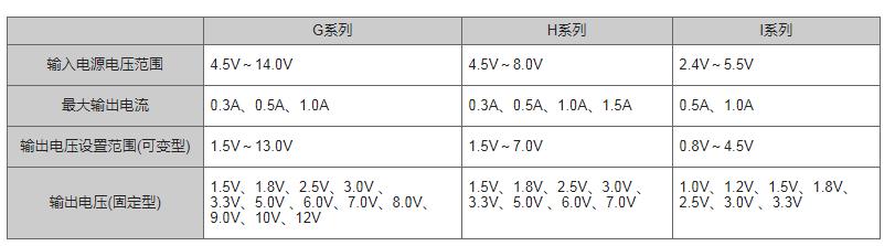 LDO线性稳压器决定实际输出电流的要素分析