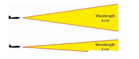 选择雷达频段的影响因素有哪些