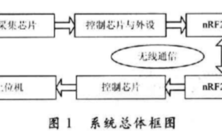 基于TMS320F2812和CS5460A实现无线抄表系统的应用方案