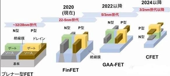 日本加快研發2nm hCFET晶體管