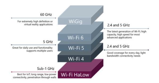 關于Wi-Fi HaLow,需要了解的所有信息