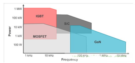 GaN FET在汽车电子高频变压器设计实例