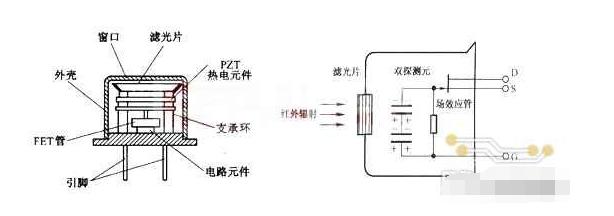 紅外線傳感器的結構/特征/原理