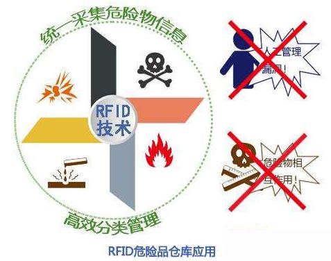 基于RFID技術的危險品倉庫管理系統