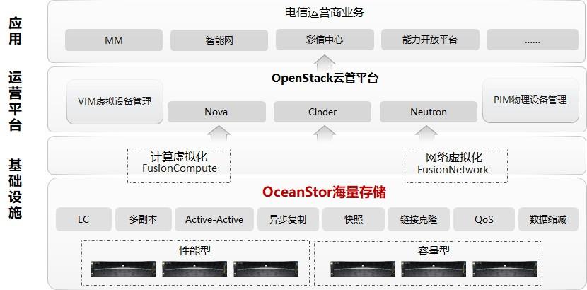 華為OceanStor、中國移動成功交付超大規模分布式存儲集群