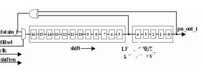 基于FPGA 实现 PN 码生成器实现设计介绍