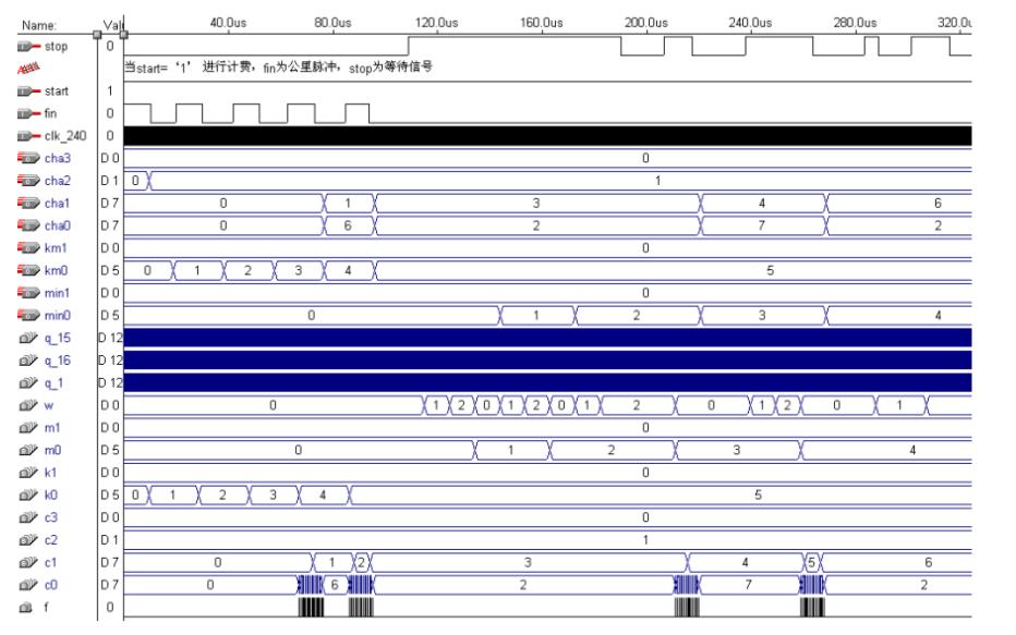 使用FPGA實現出租車計價器的VHDL程序與仿真的資料免費下載