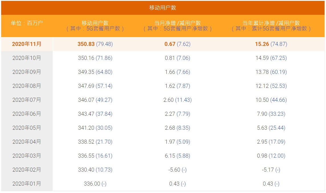 中国电信11月5G用户数净增762万户