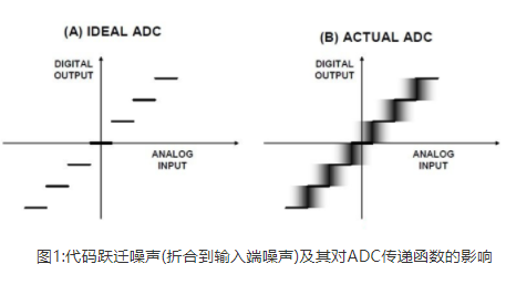 高精度ADC到底是什么?ADC輸入噪聲有什么利弊