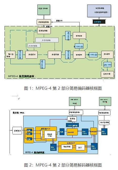 基于可編程邏輯器件實現MPEG-4簡易編碼器和解碼器核的設計