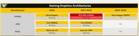 NVIDIA下一代GPU曝光