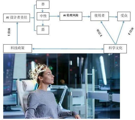 人工智能之脑机接口问题及规制