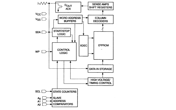 AT24C01和24C256串行EEPROM的中文数据手册免费下载