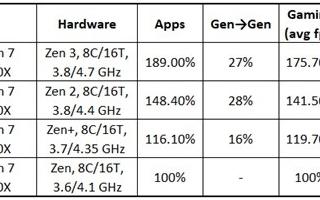 AMD Zen3的性能比第一代提升了89%
