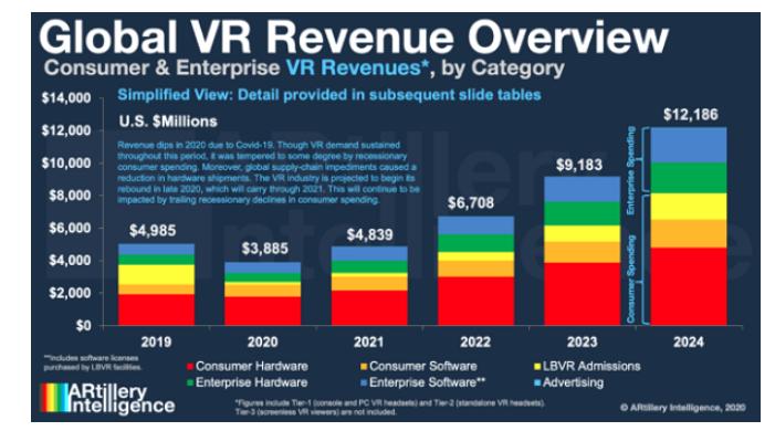 全球VR市場2024年將達到121.9億美元