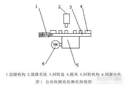 基于DSP控制芯片TMS320F2812實現電連接器檢測機的改進設計