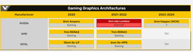 爆NVIDIA下一代GPU將采用5nm工藝
