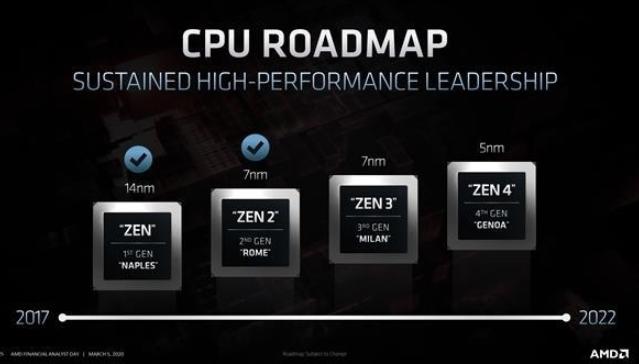 AND Zen4處理器將在明年發布