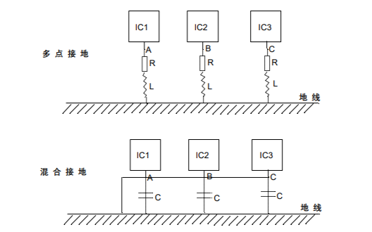 信號的完整性對高速信號的電路設計有什么樣的作用