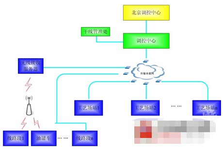 ZX0IS中兴油气管道综合监控系统的功能特点及应...