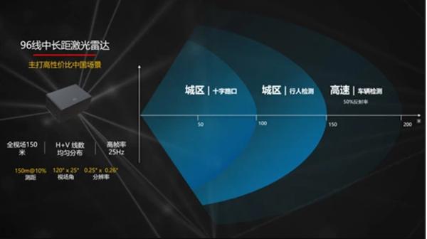 华为全球首发车规级激光雷达