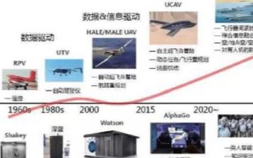 无人机自主控制系统的能力需求、结构组成及关键技术...