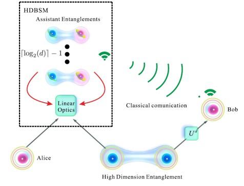 如何建立远距离量子网络关键技术?