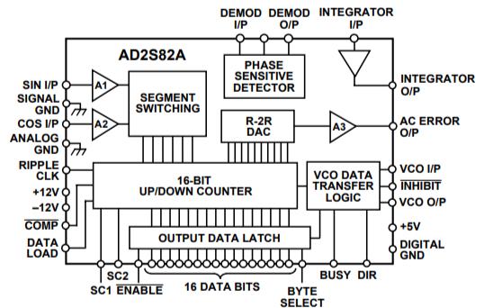 AD2S81A和AD2S82A跟蹤分解器到數字轉換器的數據手冊免費下載
