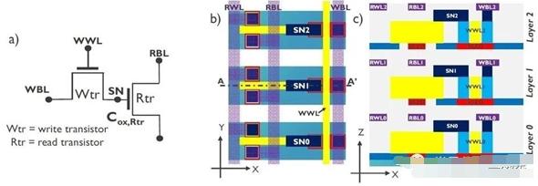 IMEC展示不带电容的DRAM单元架构