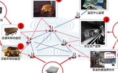 基于無線MESH路由器在地下礦山中的安全應用