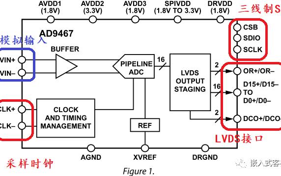 如何利用现成IP不写代码实现三线制SPI?