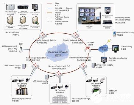 夜狼安防校园视频监控系统的功能特点及应用方案分析